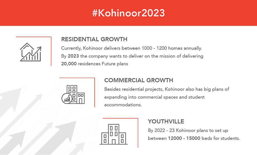 Kohinoor Future Plan Infographic-01